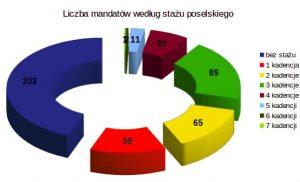 Liczba mandatów według stażu politycznego