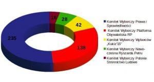 Liczba posłów w sejmie wg stanu na dzień wyborów